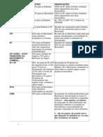 tabela repartição tributaria