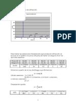 Gráfico del espectro de difracción