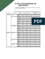 Valor Residual Edificações e CUB - Prof.José Fiker