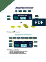 DBA Oracle Architecture