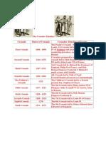 Crusade Timeline