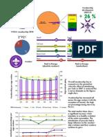 Malta Membership Report