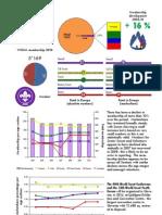 Slovenia Membership Report