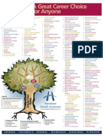 Health Care Career Tree