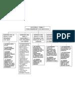 MAPA CONCEPTUAL LECCIÓN 2 TEMA 7 FUNCIONAMIENTO DE LOS SENTIDOS