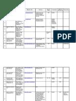 List of Call Center Company