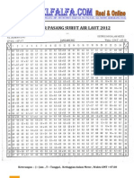 Kalender Pasang Surut Air Laut 2012