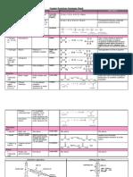 Organic Reactions Summary Sheet