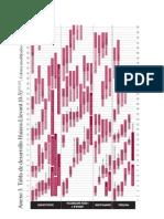Tabla de Desarrollo Infantil de Haizea-Llevant