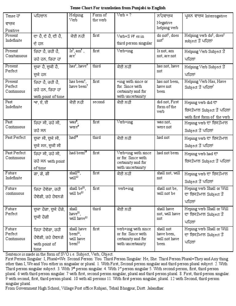 tense chart: Tense chart for translation from punjabi to english grammatical