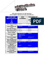 Trinity Chart - Parallel Identification of Yahweh and the Son of God