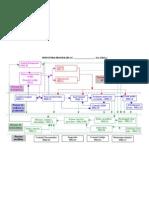 2 Harta Proceselor - Model