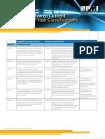 PMI 000 Classifications