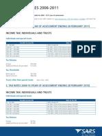0 Tax Tables 2011