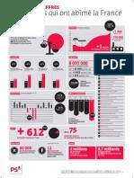 Infographie Bilan Sarkozy