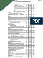 Tabela de incidência de IR, INSS e FGTS