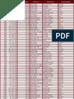 Baza de Date - Pivot