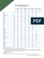 Dépenses R&D OCDE
