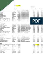 HDIL SOTP Valuation Jan12