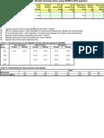 Bolt Torque Calculation for Flange