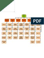 Harta Conceptual A - Strategii Didactice (1)