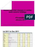 Central Banks Gold Reserve Holdings