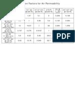 Conversion Factors for Air Permeability