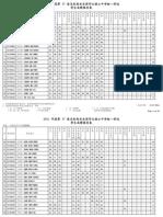 2011銮中统考成绩
