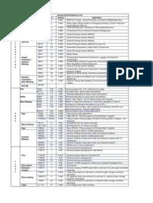 Haldia Grade Chart | Building Engineering | Industries