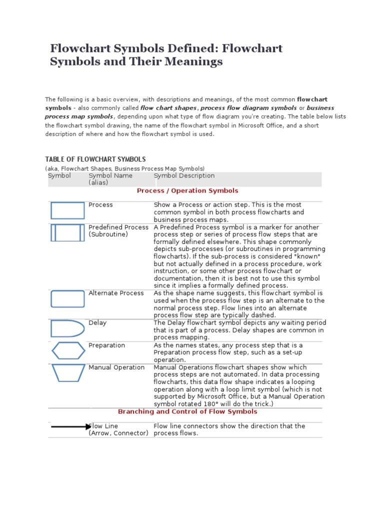 Standard process flow diagram symbols image collections symbol and flowchart symbols pasoevolist flowchart symbols buycottarizona image collections biocorpaavc Gallery