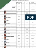 Daftar Orang Terkaya Di Dunia, Kekayaan Bersih Dihitung Maret 2011