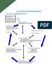 Plan de gestion intégrée des ressources en eaux