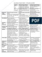 Presentation Rubric for Culture Projects