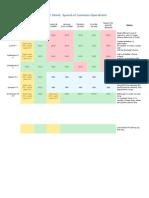 Data Structures Cheatsheet