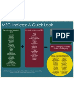 MSCI Indices - A Closer Look