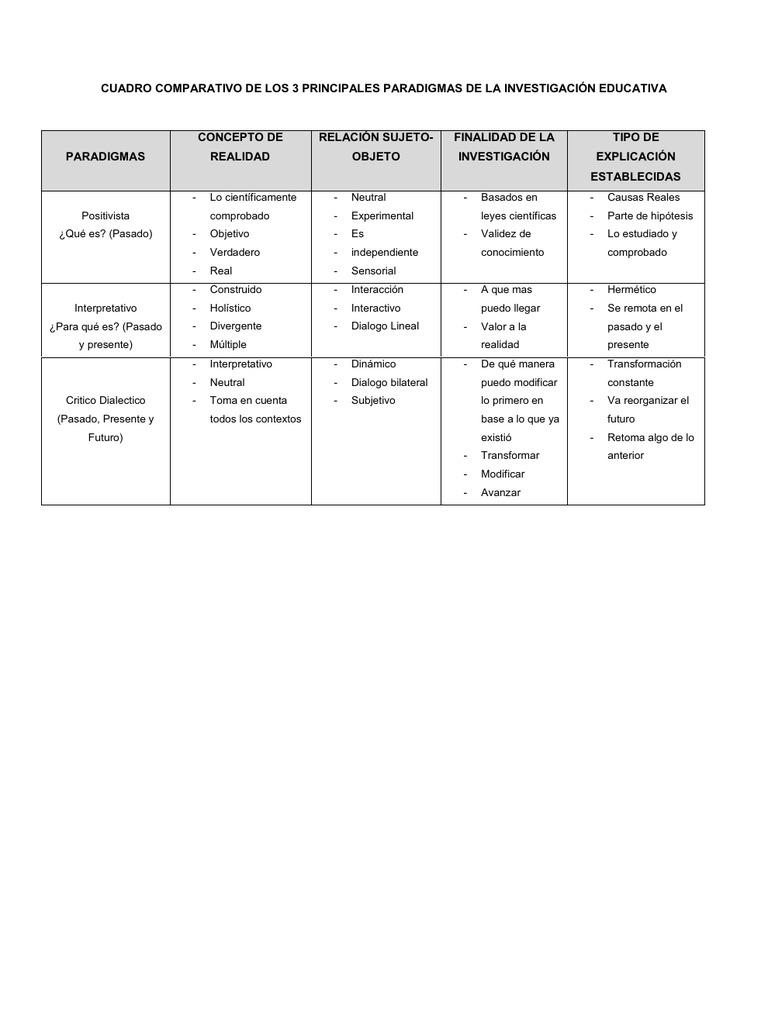 Cuadro Comparativo De Los 3 Principales Paradigmas