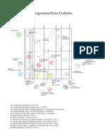 Diagramma Fe-C Filippi