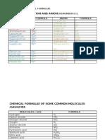Basic Formula for Chemistry