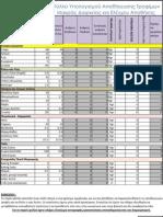 Φύλλο υπολογισμού αποθήκευσης τροφίμων μακράς διαρκείας και ελέγχου αποθήκης