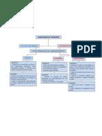 Mapa Conceptual Actuar Con Firmeza