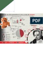 Infografía Atención de niños quemados en Lima