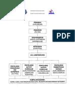 Contoh Carta Organisasi Ppda Sk