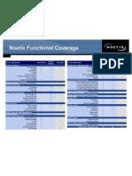 Noetix Module Coverage