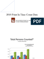 2010 Point in Time Count Data