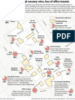 District Vacancies