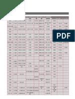 Tabela de Aços - Equivalencia