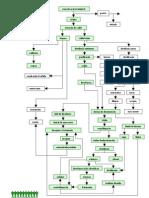 FLUXOGRAMA DE PROCESSO DO AÇÚCAR E ÁLCOOL
