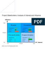 Project Stakeholders.analysis of Interest and Influence.marc Lussy