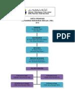 carta Organisasi PBS 2012