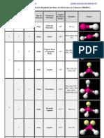 Geometría molecular según la Teoría de Repulsión de Pares de Electrones de Valencia (TRePEV)